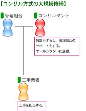 コンサル方式の概要図
