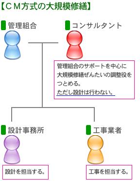 CM方式の概要図