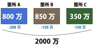 それぞれの箇所の変更後の工事価格