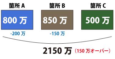 それぞれの箇所の変更後の工事価格その2